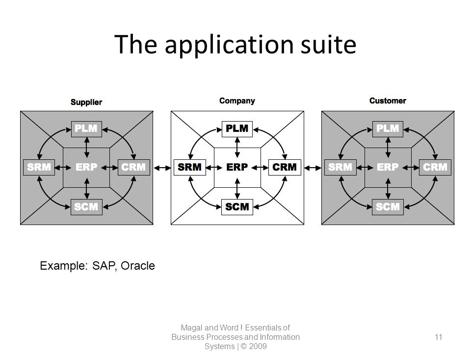 The application suite Magal and Word ! Essentials of Business Processes and Information Systems | © 2009 11 Example: SAP, Oracle