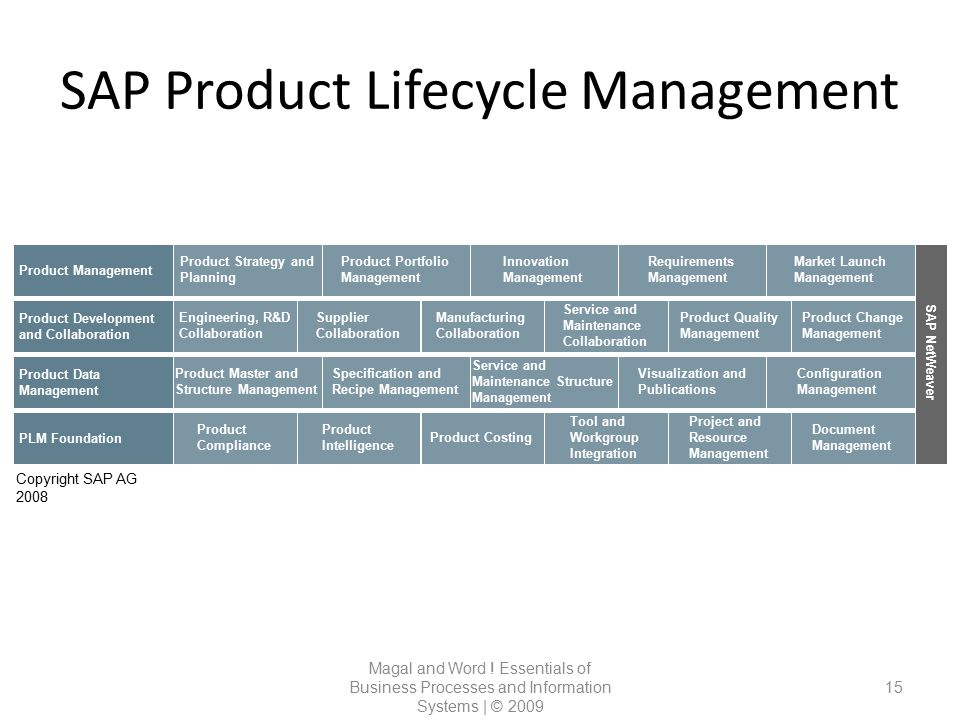 SAP Product Lifecycle Management Magal and Word ! Essentials of Business Processes and Information Systems | © 2009 15 SAP NetWeaver Product Managemen