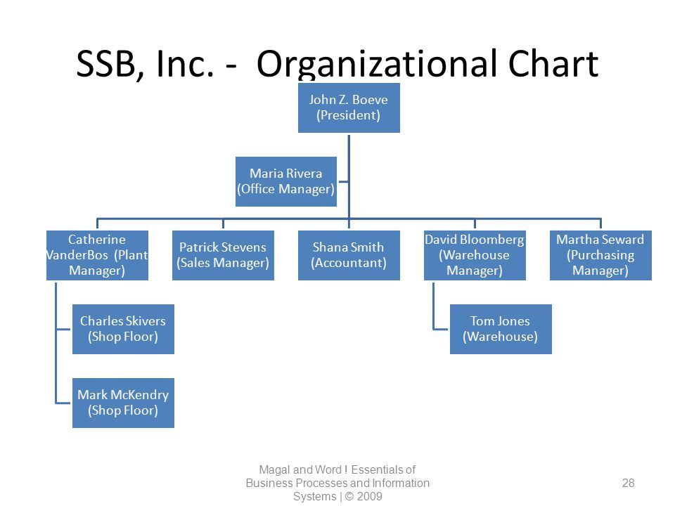 SSB, Inc. - Organizational Chart Magal and Word ! Essentials of Business Processes and Information Systems | © 2009 28 John Z. Boeve (President) Cathe