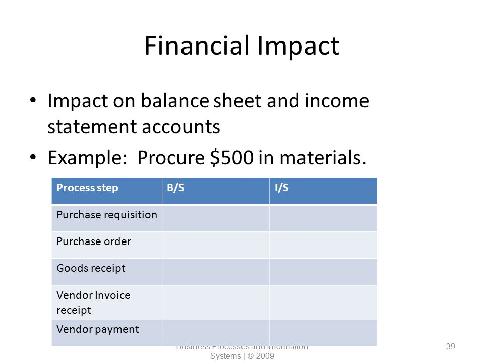 Financial Impact Magal and Word | Essentials of Business Processes and Information Systems | © 2009 39 Impact on balance sheet and income statement ac
