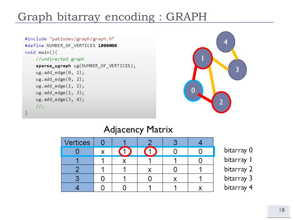 Graph bitarray encoding : GRAPH 18 0 1 4 3 2 Vertices01234 0x1100 11x110 211x01 3010x1 40011x Adjacency Matrix 0 1 2 bitarray 0 bitarray 2 bitarray 3 bitarray 4 bitarray 1 #include pablodev/graph/graph.h #define NUMBER_OF_VERTICES 5 void main(){ //undirected graph ugraph ug(NUMBER_OF_VERTICES); ug.add_edge(0, 1); ug.add_edge(0, 2); ug.add_edge(1, 2); ug.add_edge(1, 3); ug.add_edge(3, 4); //… } #include pablodev/graph/graph.h #define NUMBER_OF_VERTICES 1000000 void main(){ //undirected graph sparse_ugraph ug(NUMBER_OF_VERTICES); ug.add_edge(0, 1); ug.add_edge(0, 2); ug.add_edge(1, 2); ug.add_edge(1, 3); ug.add_edge(3, 4); //… }