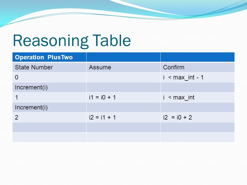 Reasoning Table Operation PlusTwo State NumberAssumeConfirm 0i < max_int - 1 Increment(i) 1i1 = i0 + 1i < max_int Increment(i) 2i2 = i1 + 1i2 = i0 + 2