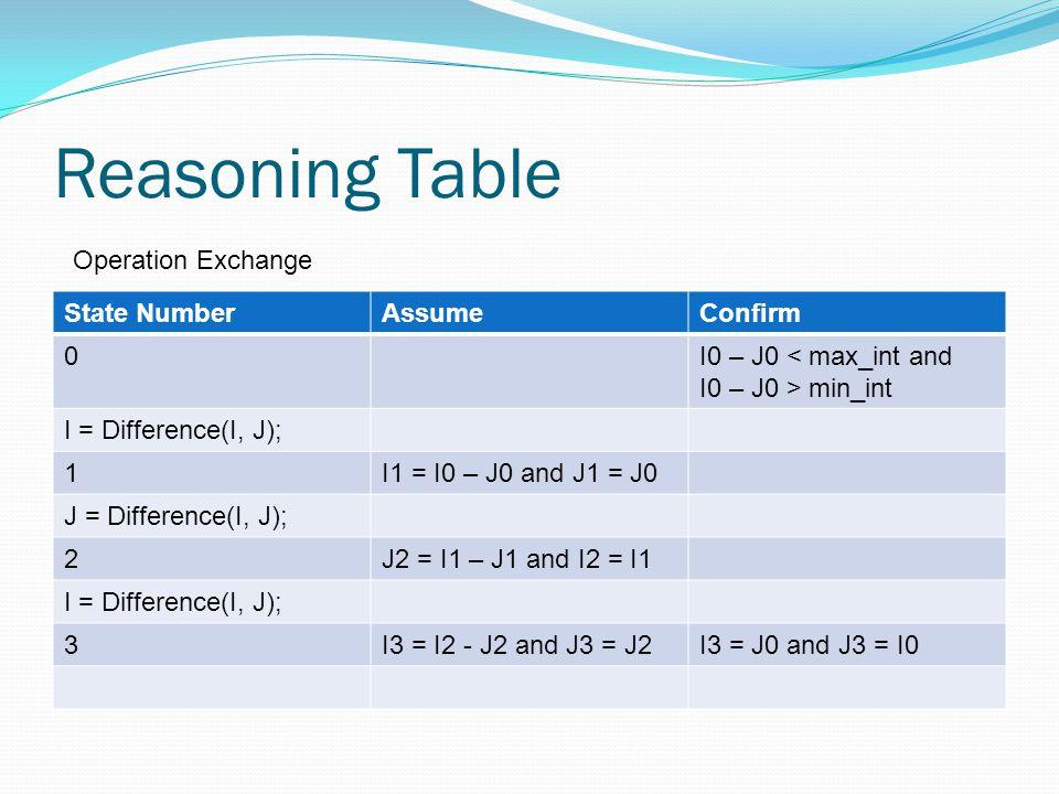 Reasoning Table State NumberAssumeConfirm 0I0 – J0 < max_int and I0 – J0 > min_int I = Difference(I, J); 1I1 = I0 – J0 and J1 = J0 J = Difference(I, J); 2J2 = I1 – J1 and I2 = I1 I = Difference(I, J); 3I3 = I2 - J2 and J3 = J2I3 = J0 and J3 = I0 Operation Exchange