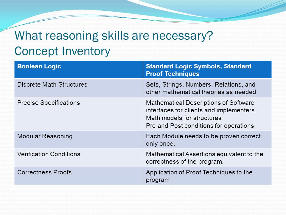 What reasoning skills are necessary? Concept Inventory Boolean LogicStandard Logic Symbols, Standard Proof Techniques Discrete Math StructuresSets, St
