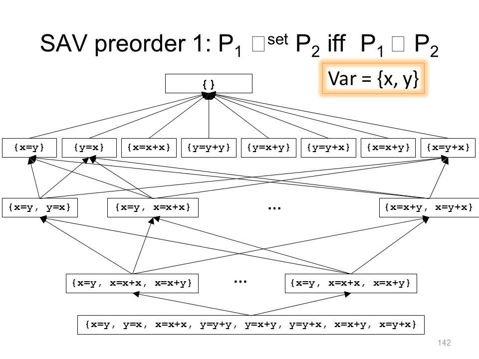 SAV preorder 1: P 1  set P 2 iff P 1  P 2 142 {x=y}{x=x+x}{y=y+y} {} {y=x}{y=x+y}{y=y+x}{x=x+y}{x=y+x} {x=y, y=x}{x=y, x=x+x}{x=x+y, x=y+x} … {x=y, x=x+x, x=x+y} … {x=y, y=x, x=x+x, y=y+y, y=x+y, y=y+x, x=x+y, x=y+x} Var = {x, y}