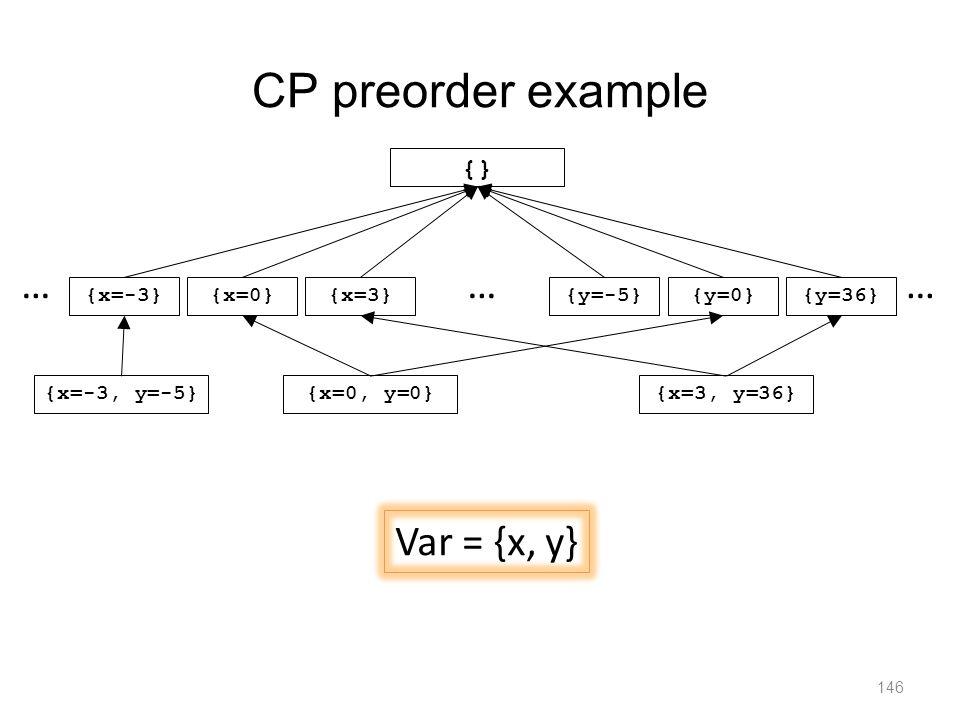 CP preorder example 146 {x=-3}{x=3}{y=-5} {} {x=0}{y=0}{y=36} …… {x=-3, y=-5}{x=0, y=0}{x=3, y=36} … Var = {x, y}
