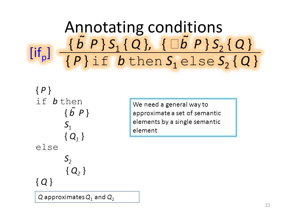 Annotating conditions 33 { P } if b then { b  P } S 1 { Q 1 } else S 2 { Q 2 } { Q } Q approximates Q 1 and Q 2 We need a general way to approximate