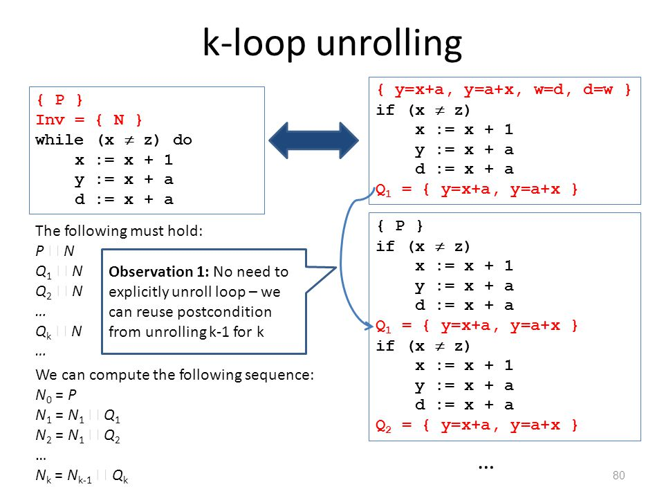 k-loop unrolling 80 The following must hold: P  N Q 1  N Q 2  N … Q k  N … { P } if (x  z) x := x + 1 y := x + a d := x + a Q 1 = { y=x+a, y=a+x