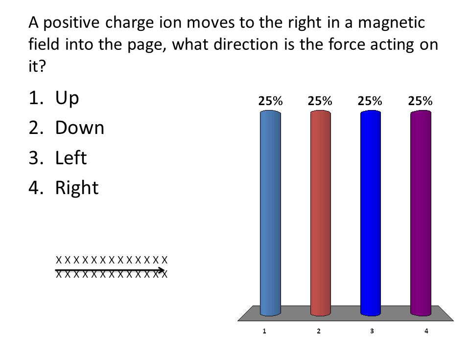 A positive charge ion moves to the right in a magnetic field into the page, what direction is the force acting on it.