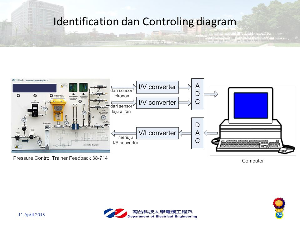 11 April 201524 Identification dan Controling diagram