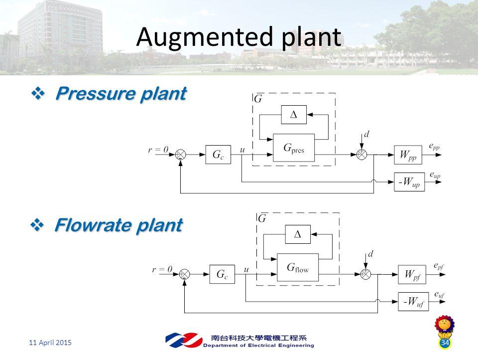 11 April 201534 Augmented plant  Pressure plant  Flowrate plant