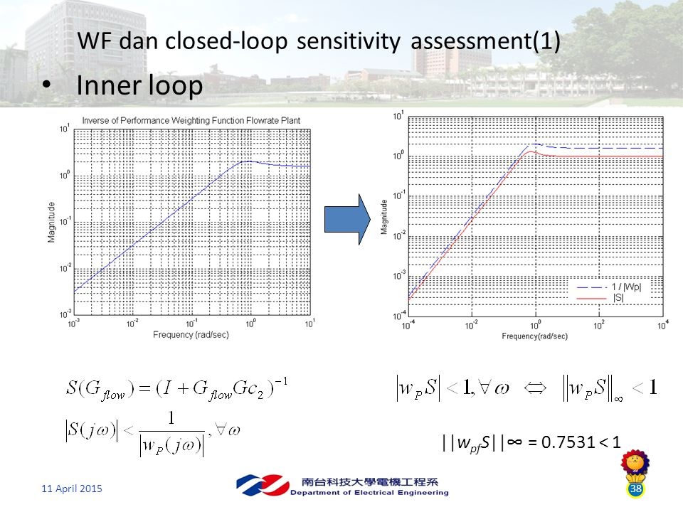 38 WF dan closed-loop sensitivity assessment(1) Inner loop ||w pf S||∞ = 0.7531 < 1
