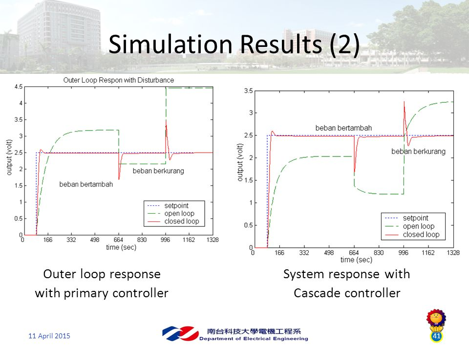 11 April 201541 Simulation Results (2) Outer loop response with primary controller System response with Cascade controller