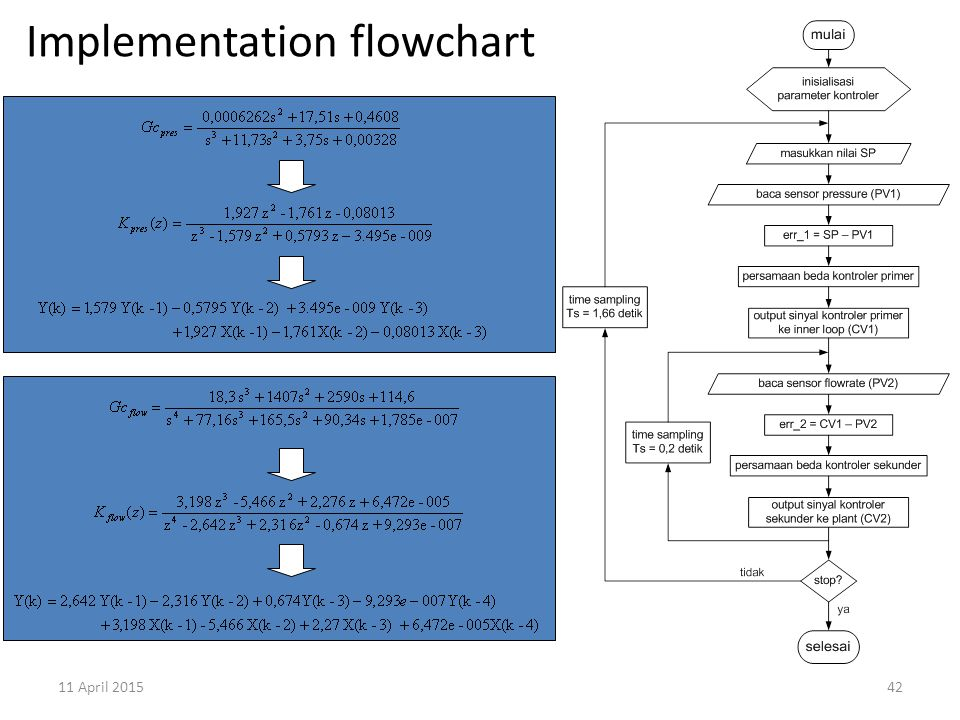 11 April 201542 Implementation flowchart