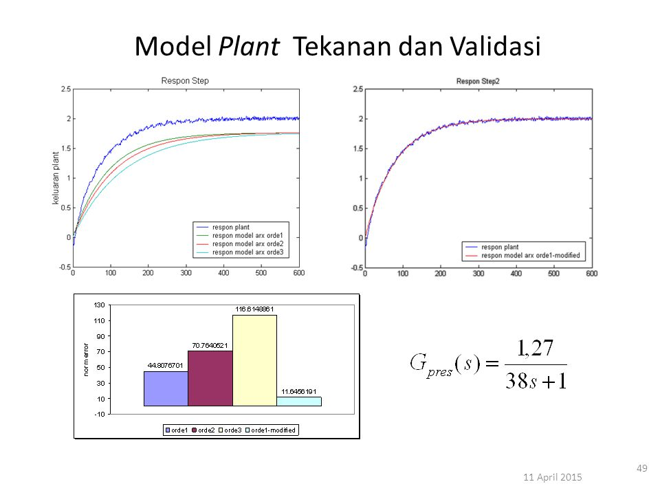 11 April 2015 49 Model Plant Tekanan dan Validasi