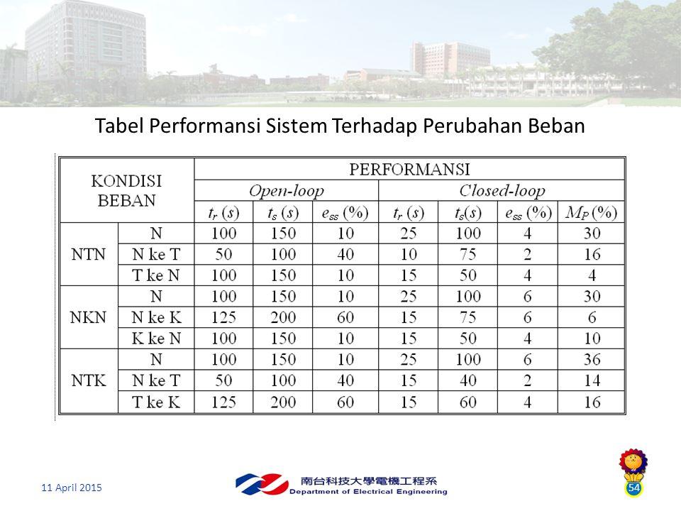 54 Tabel Performansi Sistem Terhadap Perubahan Beban
