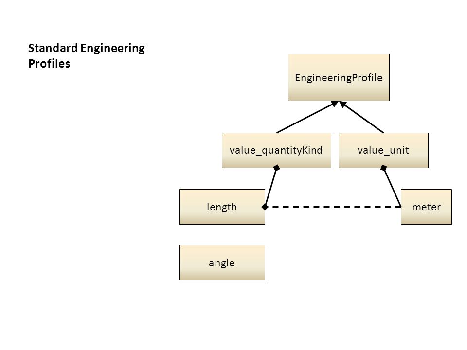 Standard Engineering Profiles EngineeringProfile value_unit meter value_quantityKind length angle