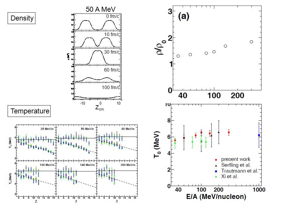 0 fm/c 10 fm/c 30 fm/c 60 fm/c 100 fm/c -10 0 10 Z cm Density Temperature 50 A MeV