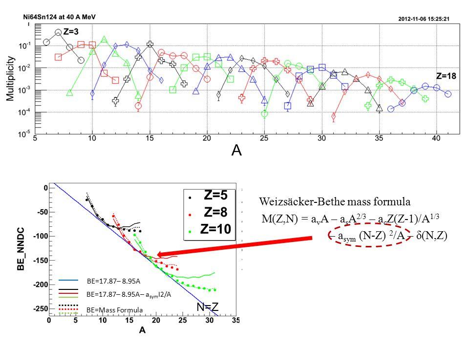 A BE=17.87 ̶ 8.95A ̶ a sym I2/A BE=Mass Formula BE=17.87 ̶ 8.95A N=Z Weizsäcker-Bethe mass formula M(Z,N) = a v A – a s A 2/3 – a c Z(Z-1)/A 1/3 – a sym (N-Z) 2 /A – δ(N,Z)
