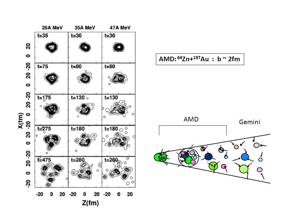 AMD: 64 Zn+ 197 Au : b ~ 2fm AMD Gemini