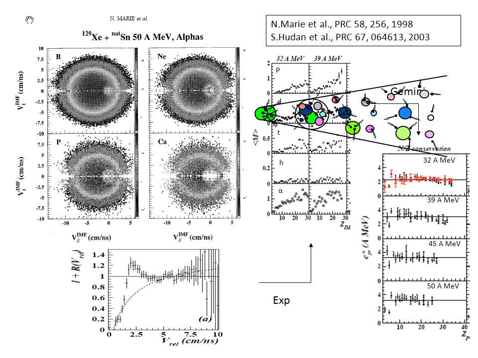 N.Marie et al., PRC 58, 256, 1998 S.Hudan et al., PRC 67, 064613, 2003 Gemini Exp p d t h α 32 A MeV 39 A MeV 45 A MeV 50 A MeV