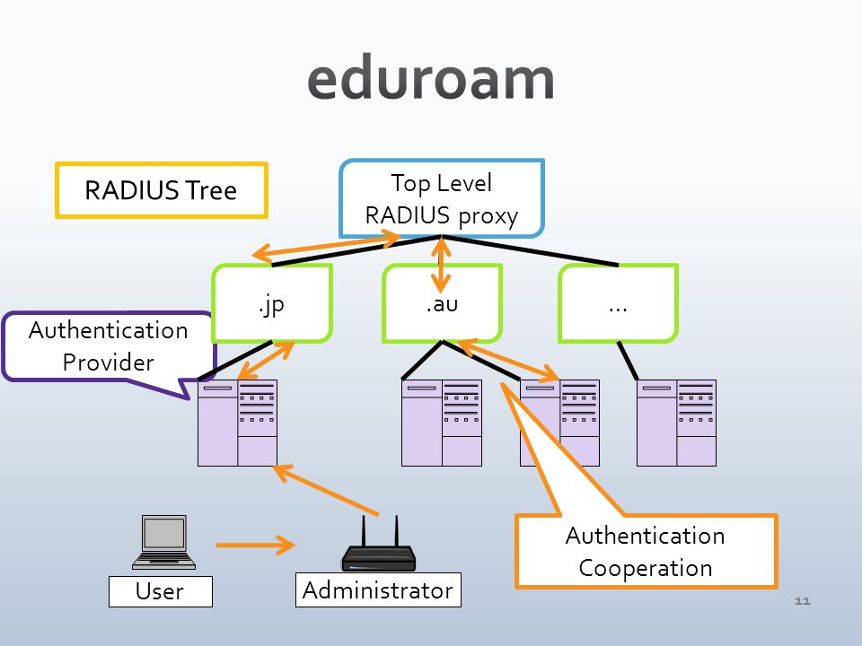 11 User Administrator Authentication Provider Top Level RADIUS proxy.jp.au… RADIUS Tree Authentication Cooperation
