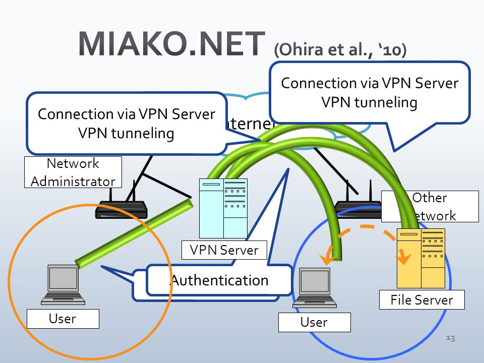 13 User Network Administrator the Internet Other Network User Authentication Connection via VPN Server VPN tunneling Authentication Connection via VPN Server VPN tunneling VPN ServerFile Server