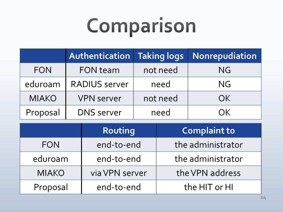 14 AuthenticationTaking logsNonrepudiation FONFON teamnot needNG eduroamRADIUS serverneedNG MIAKOVPN servernot needOK ProposalDNS serverneedOK RoutingComplaint to FONend-to-endthe administrator eduroamend-to-endthe administrator MIAKOvia VPN serverthe VPN address Proposalend-to-endthe HIT or HI
