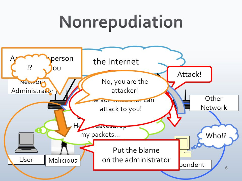 66 User Correspondent Network Administrator the Internet Other Network Malicious Attack.