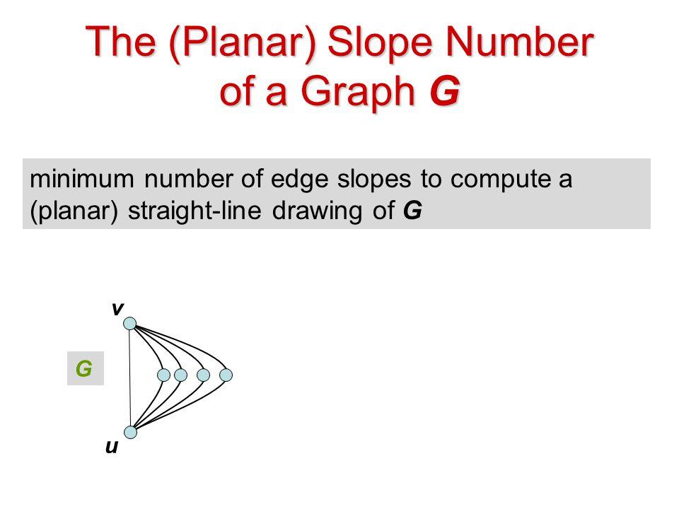 The (Planar) Slope Number of a Graph G minimum number of edge slopes to compute a (planar) straight-line drawing of G u v G u v