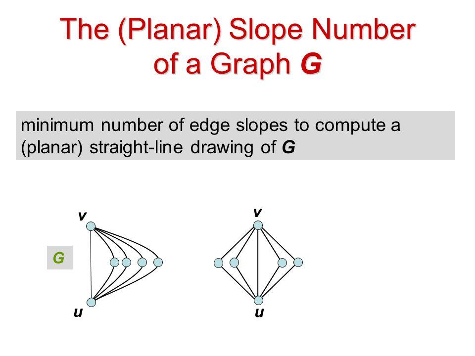 The (Planar) Slope Number of a Graph G minimum number of edge slopes to compute a (planar) straight-line drawing of G u v G u v psl(G)=5