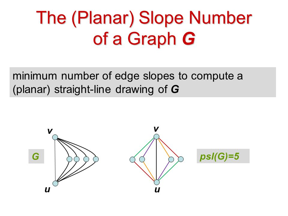 Given a family of (planar) graphs, find upper and lower bounds on the (planar) slope number of any graph G in the family The (Planar) Slope Number Problem