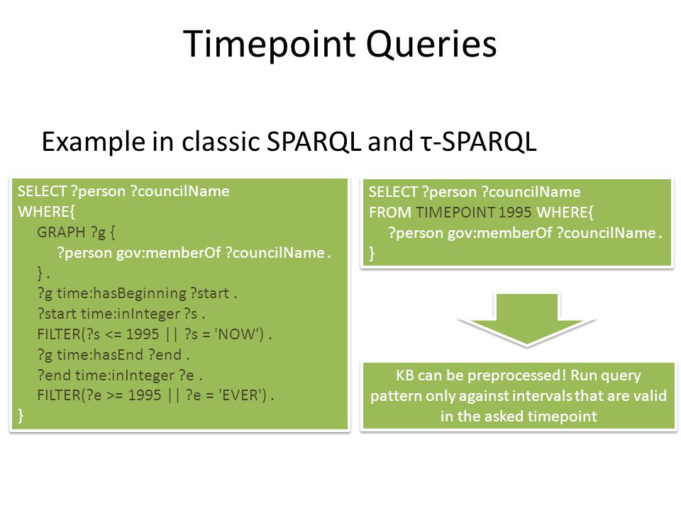 Timepoint Queries Example in classic SPARQL and τ-SPARQL SELECT ?person ?councilName WHERE{ GRAPH ?g { ?person gov:memberOf ?councilName. }. ?g time:h