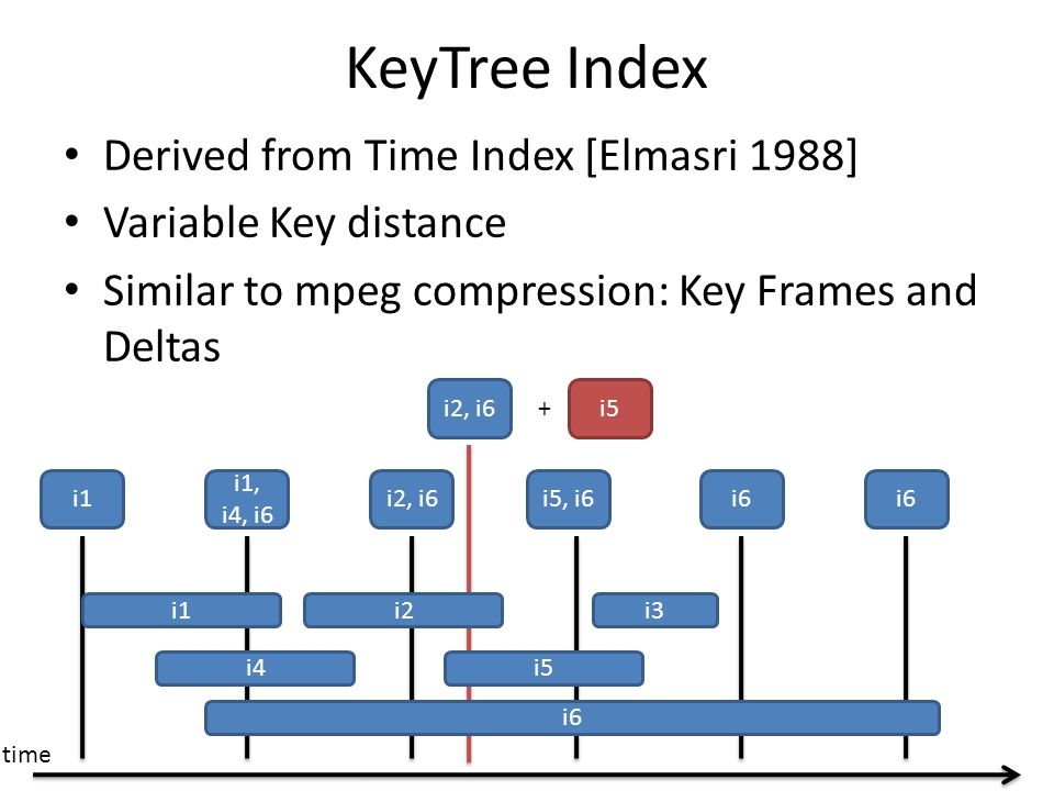 KeyTree Index Derived from Time Index [Elmasri 1988] Variable Key distance Similar to mpeg compression: Key Frames and Deltas i3 i6 i5 i2i1 i4 i1 i1, i4, i6 i2, i6i5, i6i6 i2, i6 + i5 time