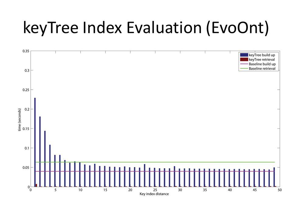 keyTree Index Evaluation (EvoOnt)