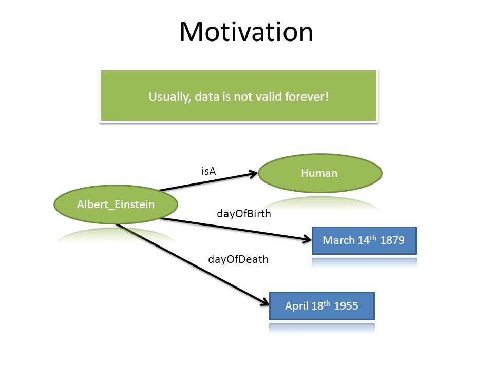 Motivation Usually, data is not valid forever! isA dayOfBirth dayOfDeath