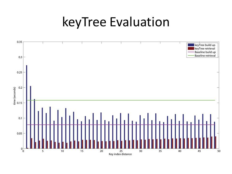 keyTree Evaluation