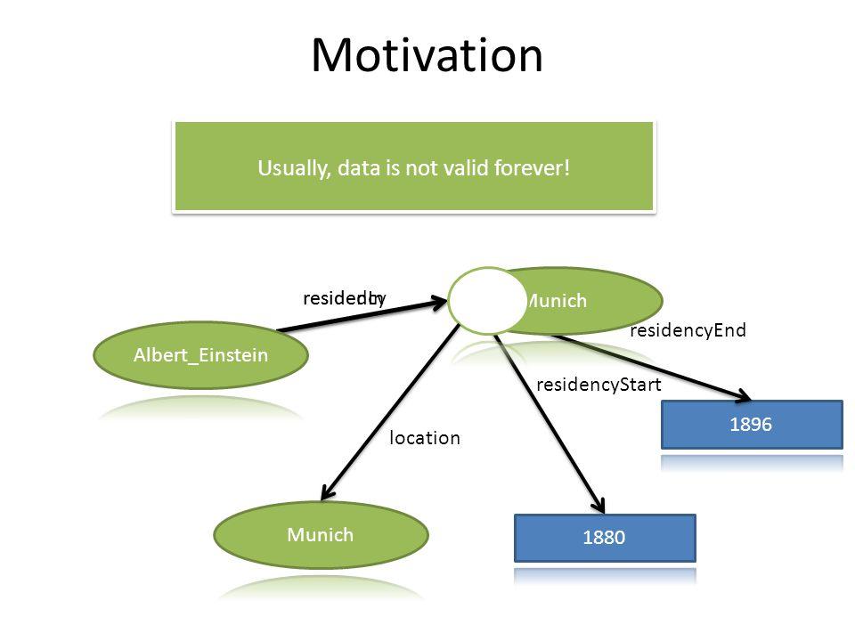 Motivation residedIn residencyEnd residencyStart Usually, data is not valid forever.