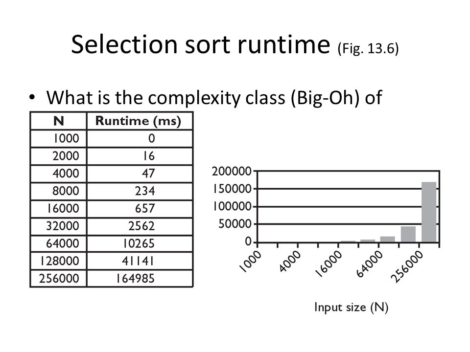 Selection sort runtime (Fig. 13.6) What is the complexity class (Big-Oh) of selection sort?