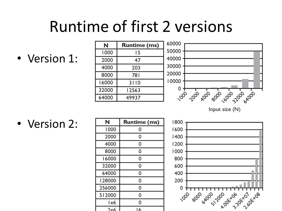 Runtime of first 2 versions Version 1: Version 2: