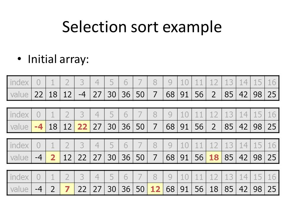 Selection sort example Initial array: After 1st, 2nd, and 3rd passes: index012345678910111213141516 value221812-4273036507689156285429825 index0123456
