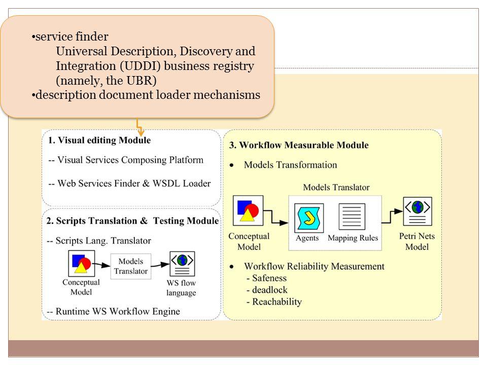 service finder Universal Description, Discovery and Integration (UDDI) business registry (namely, the UBR) description document loader mechanisms