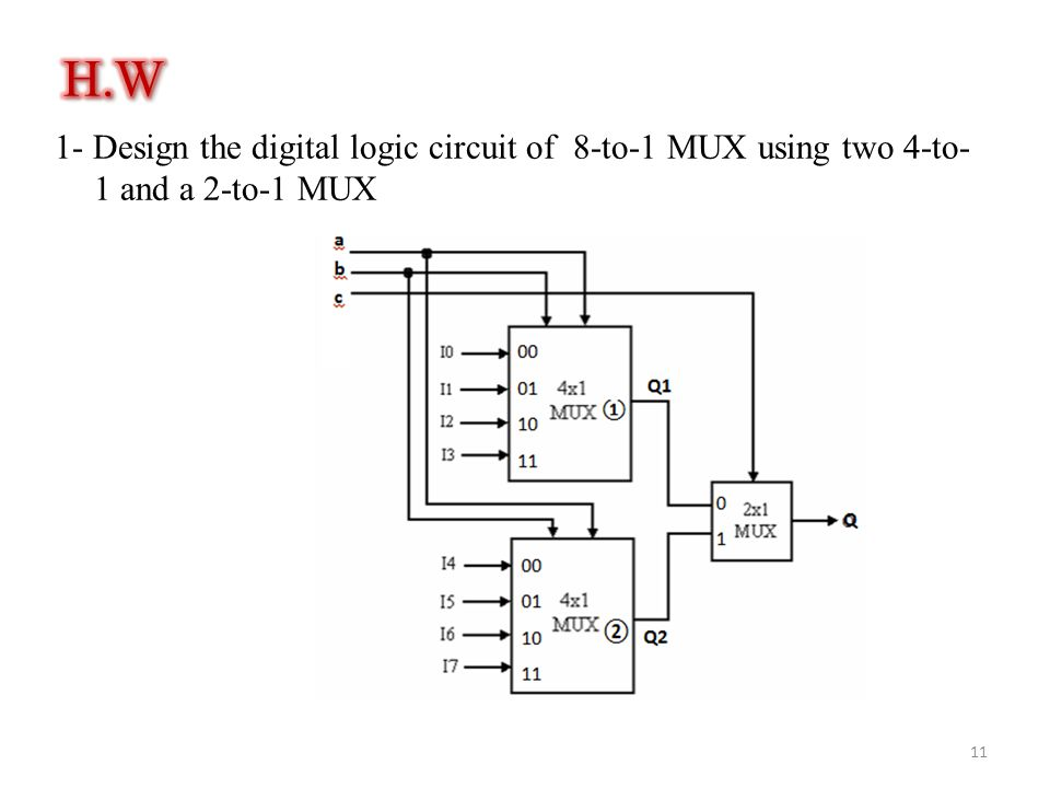 1- Design the digital logic circuit of 8-to-1 MUX using two 4-to- 1 and a 2-to-1 MUX 11