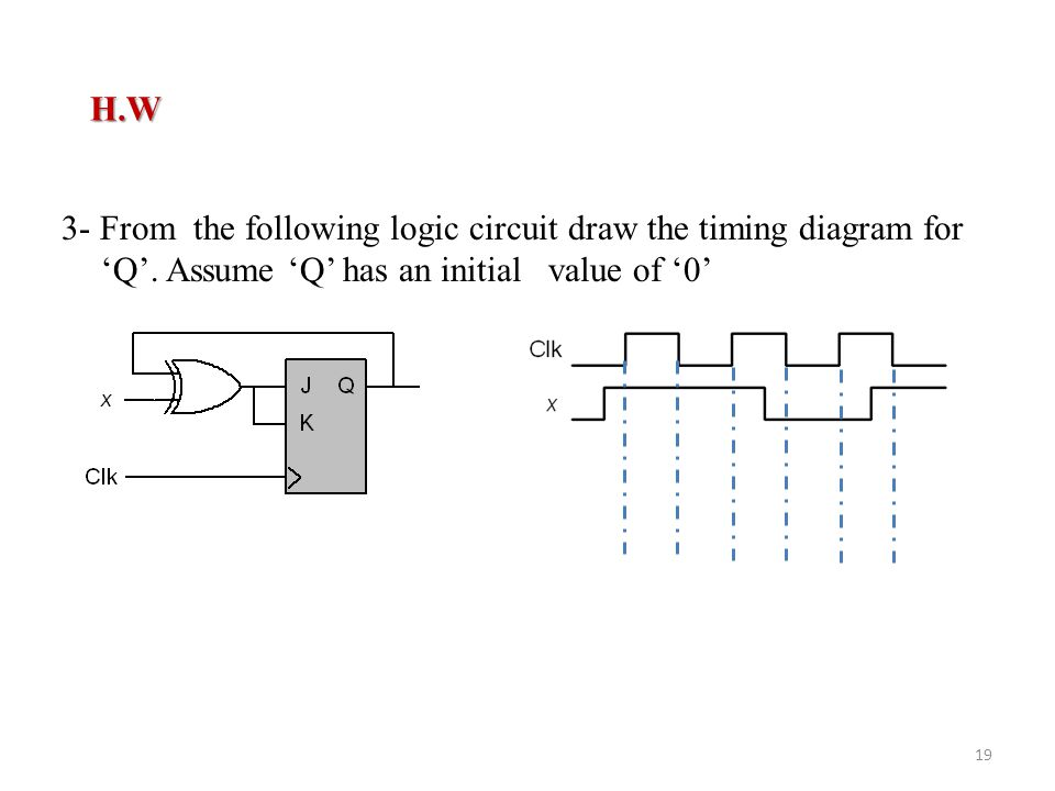 H.W H.W 3- From the following logic circuit draw the timing diagram for 'Q'.