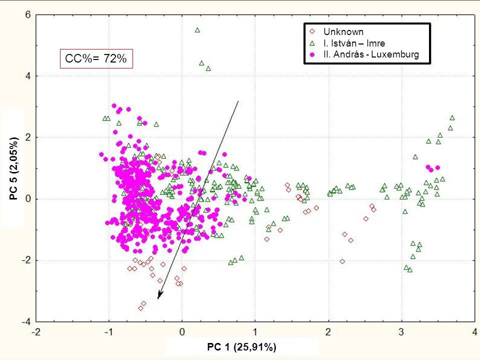 Főkomponensek értéke egymás függvényében ( spektrum) I2 indikátor változó csoportosítással CC%= 72% PC 1 (25,91%) PC 5 (2,05%) Unknown I. István – Imr