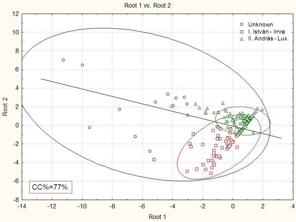 Kiértékelés LDA Osztályozási mátrix Ábrázolás kanonikus változók függvényében I2b csoportosítás létrehozása CC%=77% Unknown I. István - Imre II. Andrá