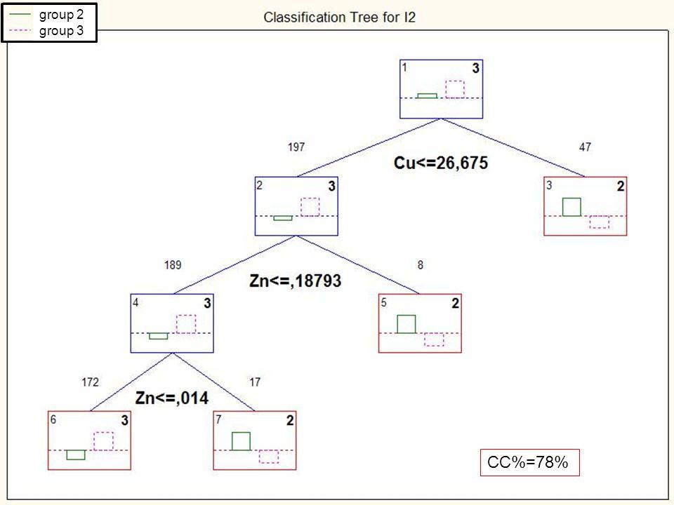 Kiértékelés CART CC%=78% group 2 group 3