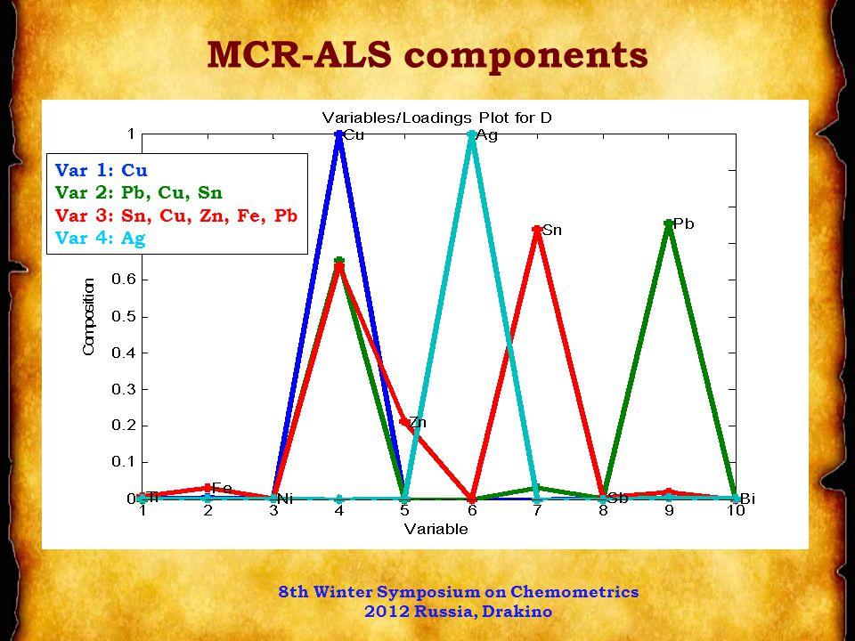 MCR-ALS components Var 1: Cu Var 2: Pb, Cu, Sn Var 3: Sn, Cu, Zn, Fe, Pb Var 4: Ag 8th Winter Symposium on Chemometrics 2012 Russia, Drakino