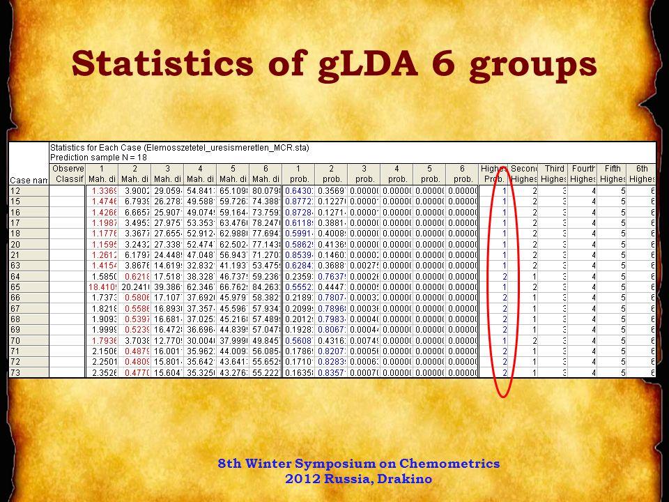 Statistics of gLDA 6 groups 8th Winter Symposium on Chemometrics 2012 Russia, Drakino