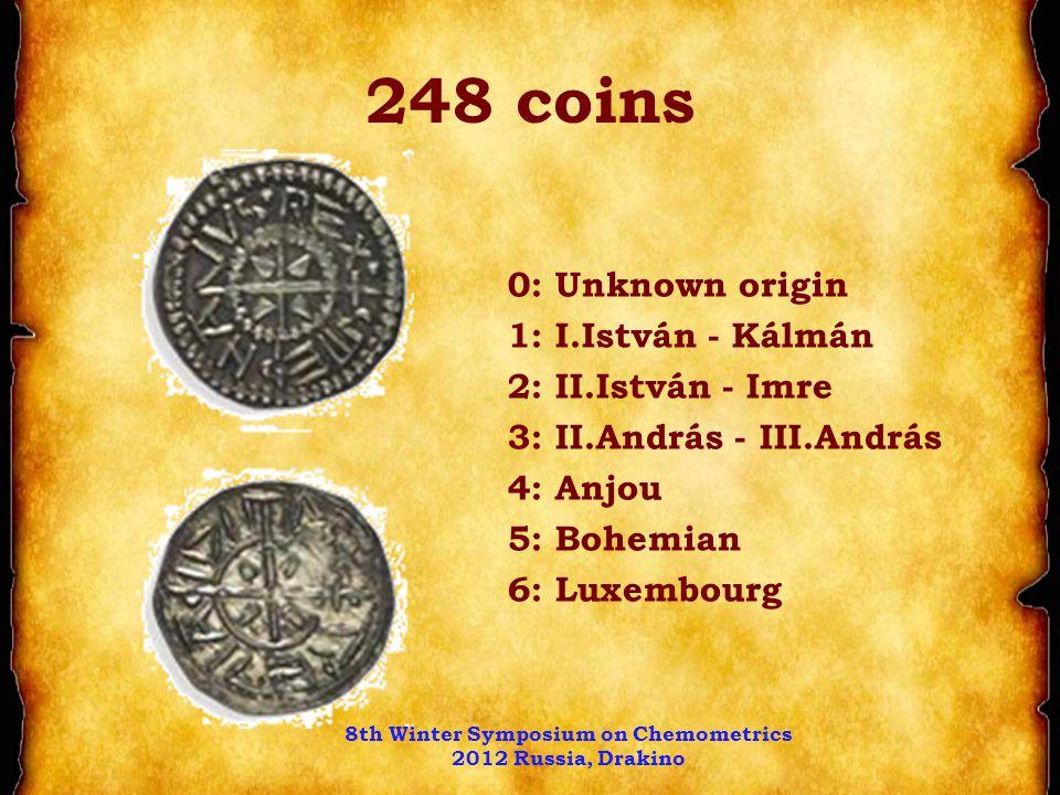 248 coins 0: Unknown origin 1: I.István - Kálmán 2: II.István - Imre 3: II.András - III.András 4: Anjou 5: Bohemian 6: Luxembourg 8th Winter Symposium